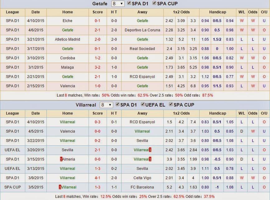 Chuyên gia cá cược Getafe vs Villarreal