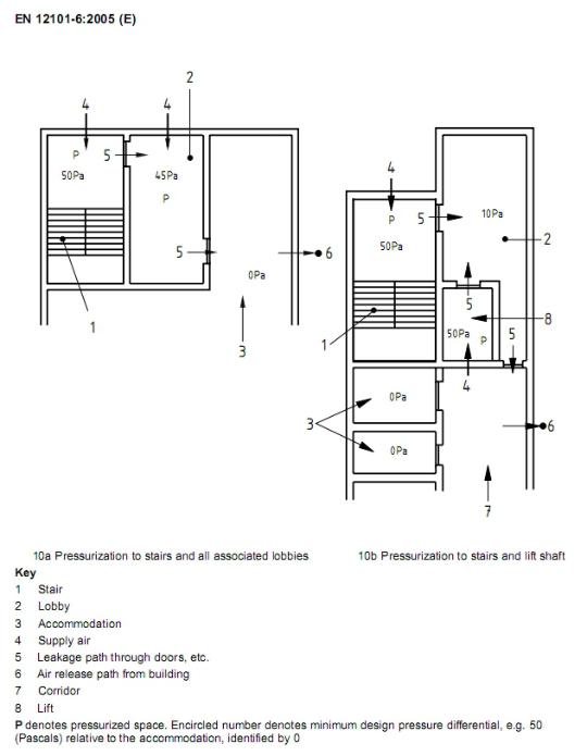 Tăng áp cầu thang , cách tính hệ thống tăng áp