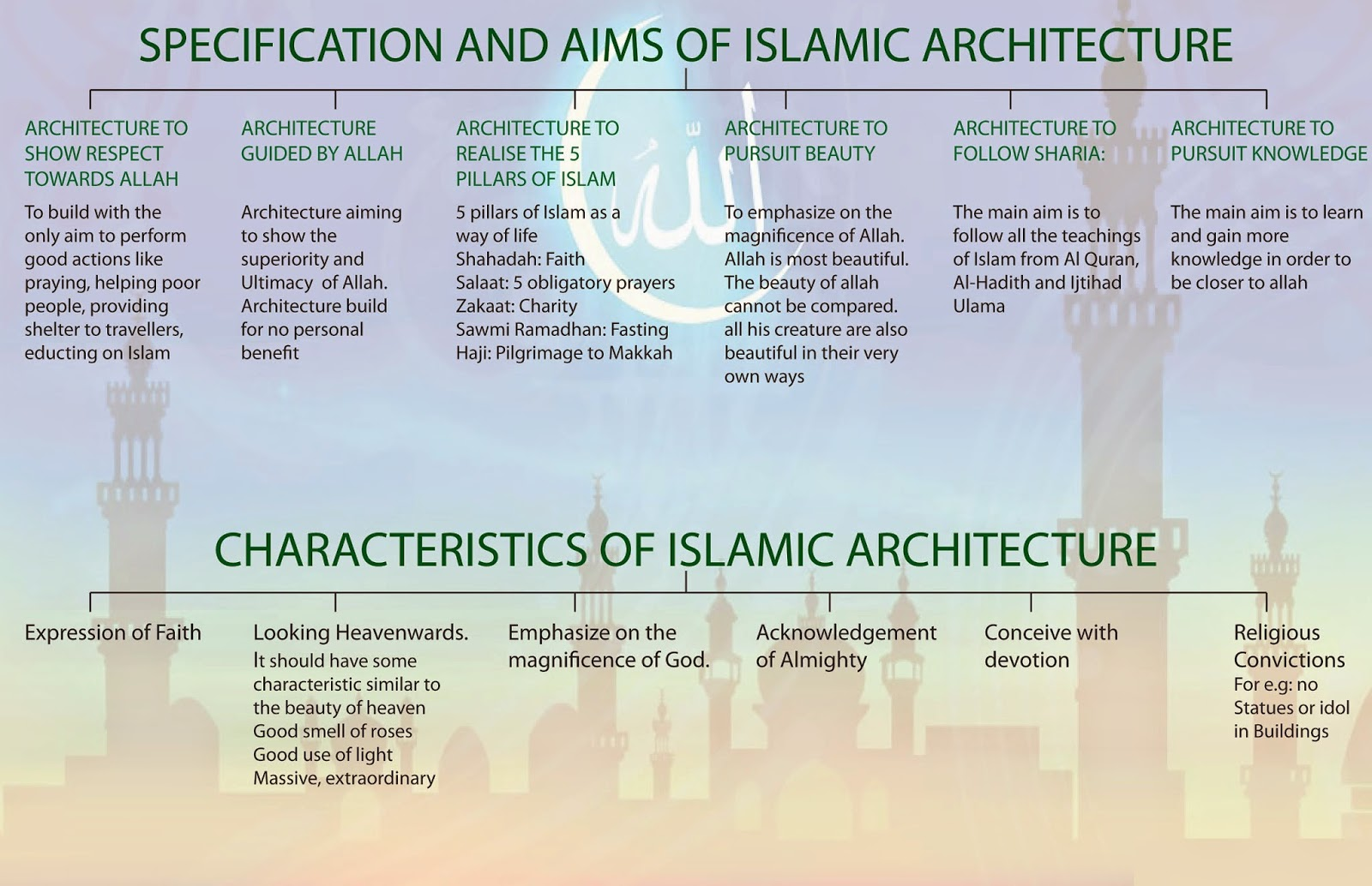 Islamic architecture for Define architect