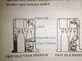 Fast Idle Mechanism pada Karburator