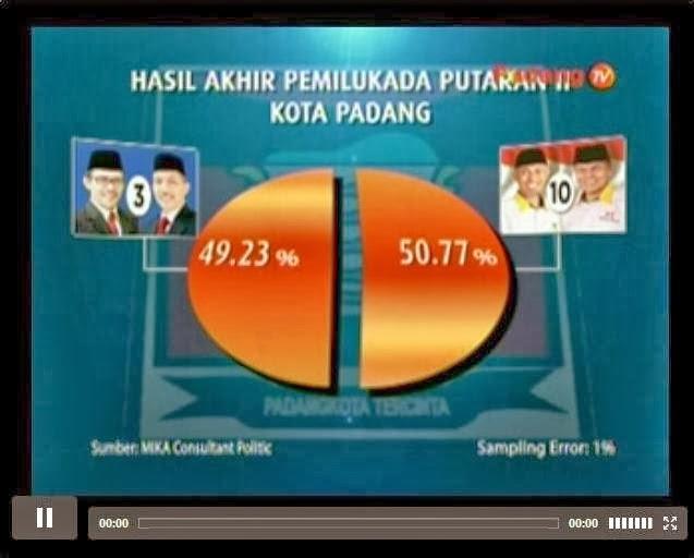 Hasil akhir quick count Pilkada Padang putaran II (Kasurau.com)