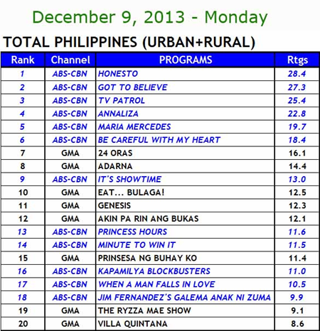 Kantar Media national TV ratings, Dec 9