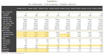 SPX Short Options Straddle Trade Metrics - 73 DTE - Risk:Reward 10% Exits