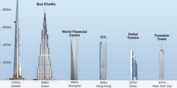 Arab saudi bangun gedung tertinggi di dunia smp negeri 1 for Ec harris dubai
