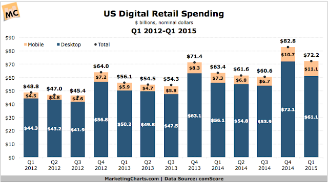 """US online retail spendiding data : 2012 onwards"""