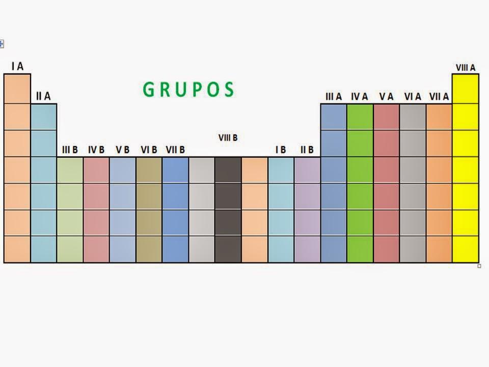 Qumica una ciencia maravillosa tabla peridica de los elementos periodos las filas horizontales de la tabla peridica se conocen como periodos los elementos de cada periodo coinciden por su ltima capa electrnica urtaz Gallery