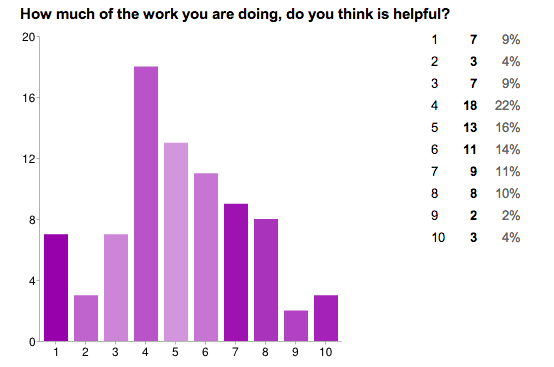 Does homework help improve test scores