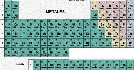 Quimica tabla periodica metales no metales y metaloides urtaz Image collections