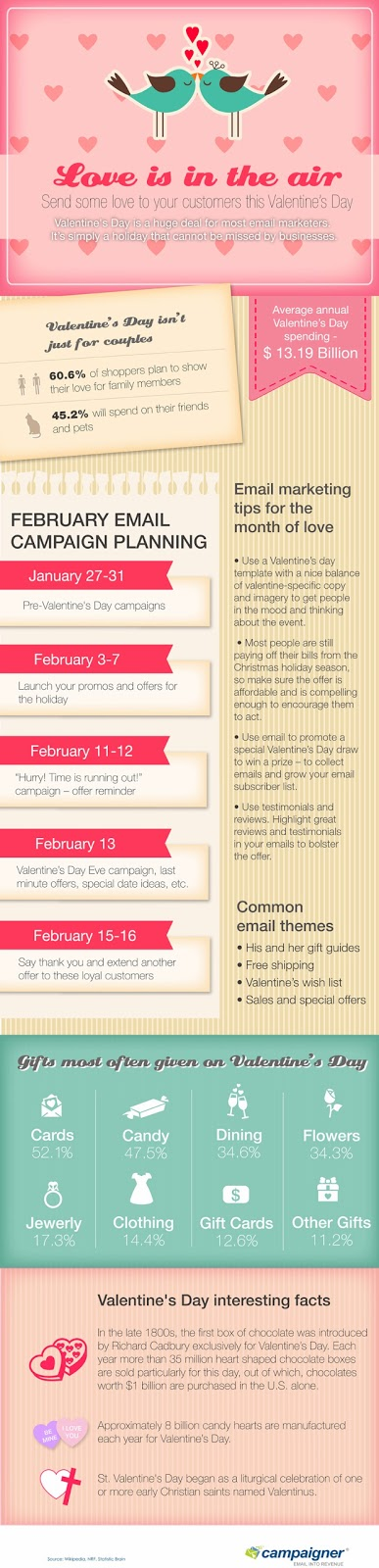 Campaigner Email Marketing, Email Campaign Planning, Valentine's Day