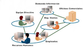 Distribucion del Intranet