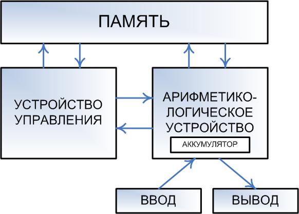 Принципиальные различия схемы