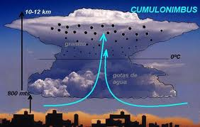 Granizo como se forma dibujo Cumuluslimbus