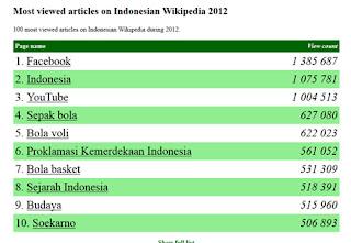 inovLy media : Nih, Artikel Wikipedia Paling Banyak Dibaca di Indonesia