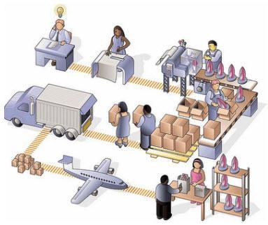Produccion en cadena for Procesos de produccion de alimentos