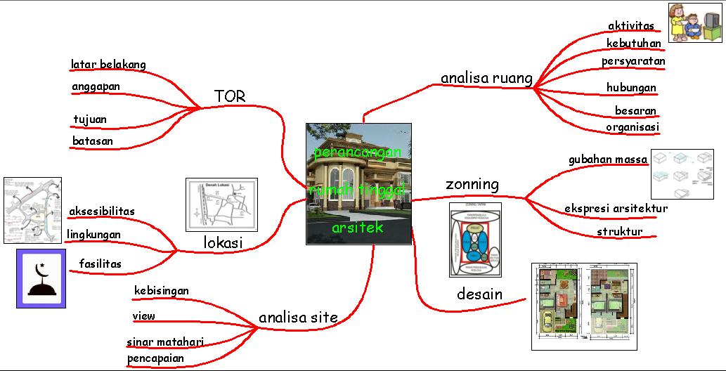 Hafizd Ms Sharing  Mind Map Tentang Perancangan Rumah Tinggal