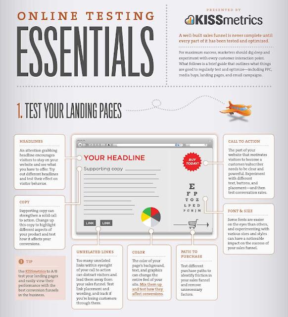 Online Testing Essentials