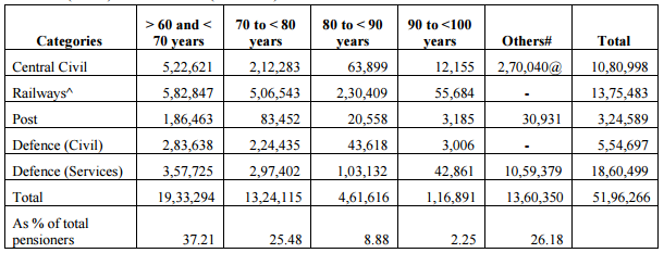 Age Analysis of Pensioners as on 01.01.2014