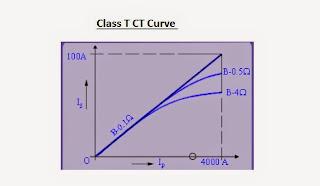 Class T CT Curve