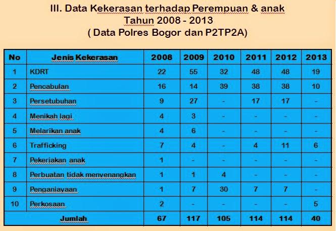 Publikasi Kinerja BPPKB Kabupaten Bogor 2014 236