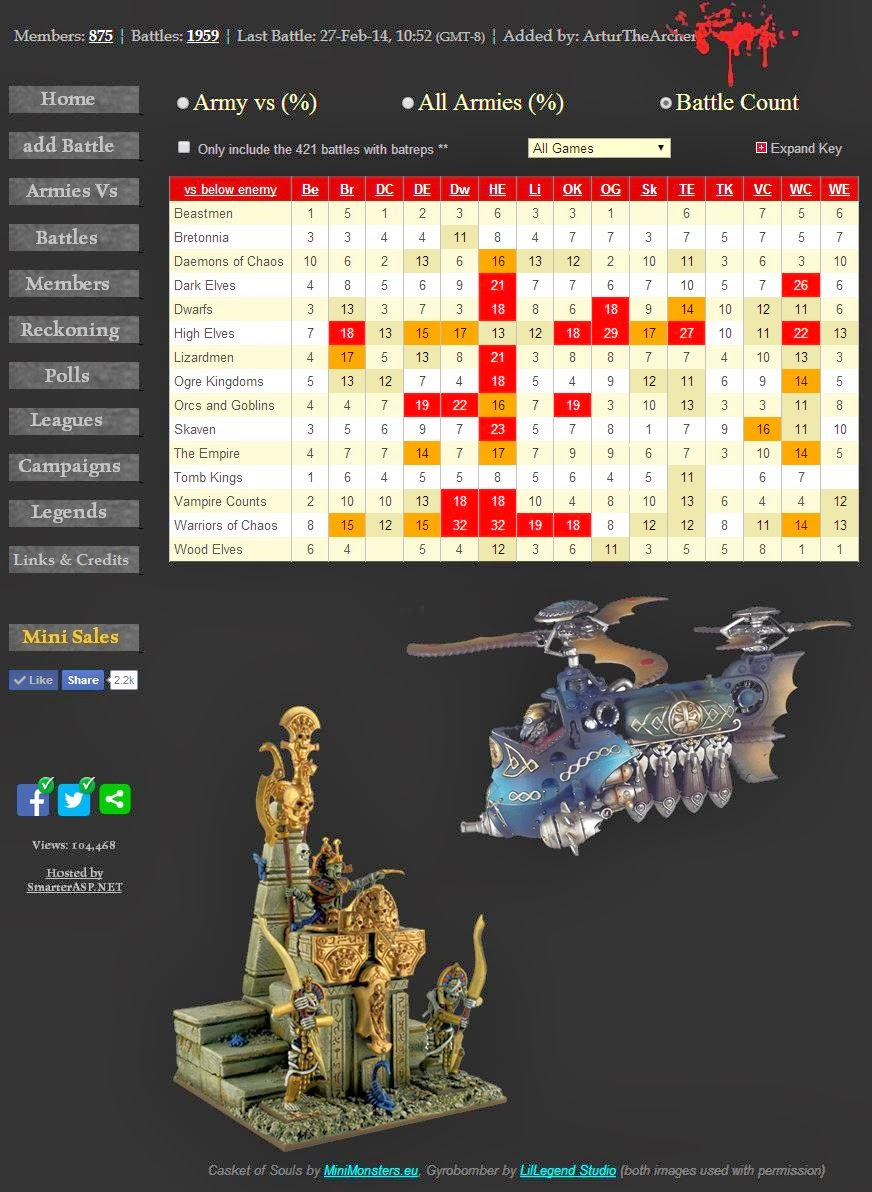 WFB Best Armies vs Each Other