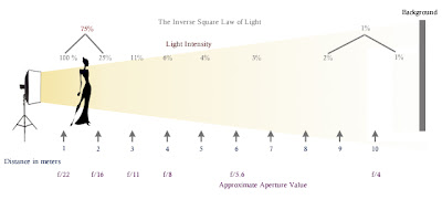 Inverse Square Law - Subject Positioned Near the Light Source and Away from the Background