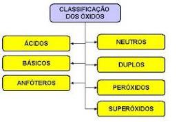 Clasificación de los óxidos