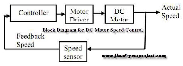 Basic block diagram for DC Motor speed control using Microcontroller PIC-16F877A