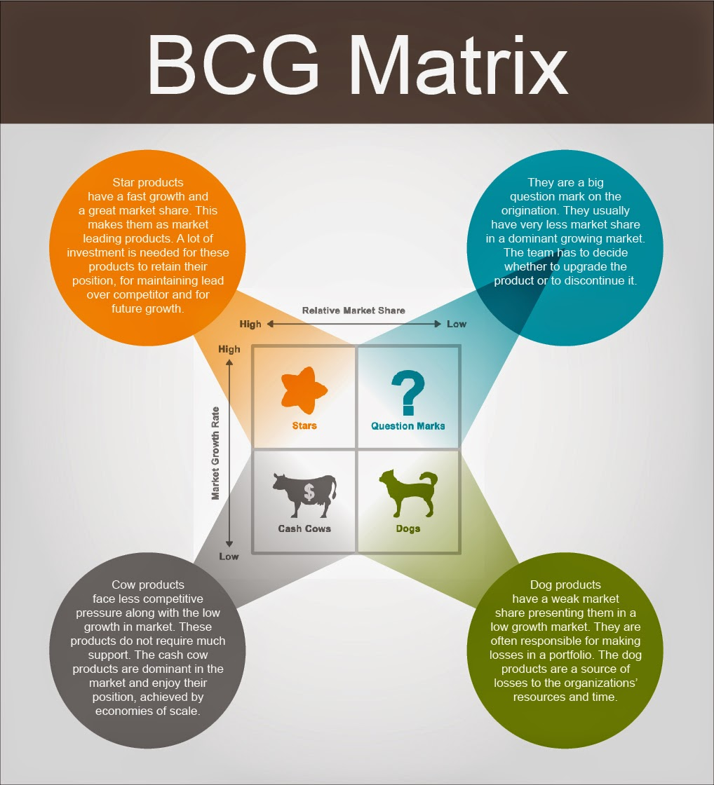 the bcg matrix The bcg matrix method is the most well-known portfolio management tool it is based on product life cycle theory it was developed in the early 70s by the boston consulting group the bcg matrix can be used to determine what priorities should be given in the product portfolio of a business unit.