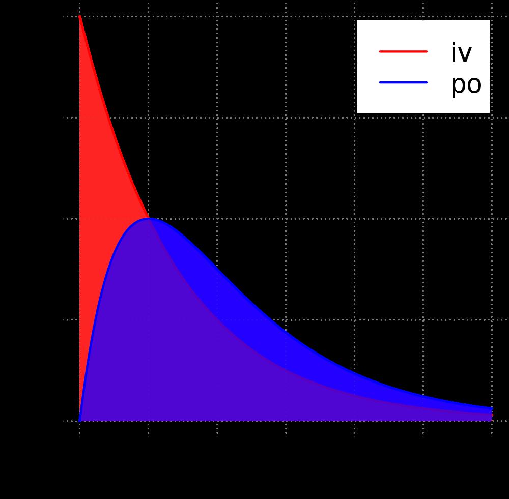 生物利用度-吸收時間曲線