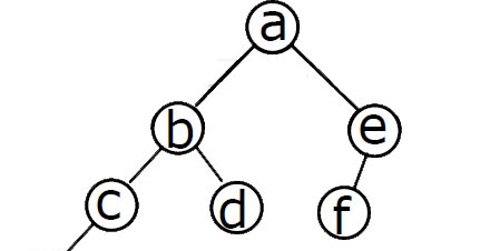 N nodes how many binary trees