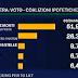 TG LA 7 Speciale elezioni 2012 il sondaggio nazionale e gli ultimi sondaggi nei comuni al voto