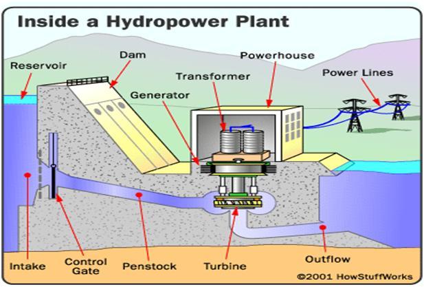California Lemon Law >> Inside a Hydropower Plant | Electrical Engineering Blog