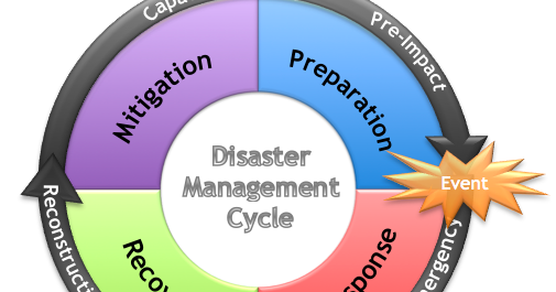 disater management Website for the disaster management, emergency response and search and rescue academy recognised training provider of planning, operational, vocational and leadership courses recognised training provider of planning, operational, vocational and leadership courses.