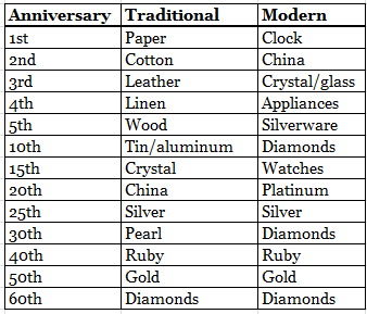 List Of Wedding Anniversary Gift Traditions : Anniversary tradition