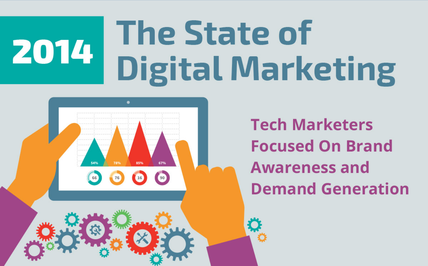 2014 Digital Marketing Priorities - infographic