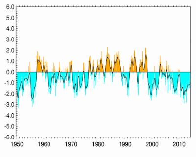 20140121-PDO_NOAA.png