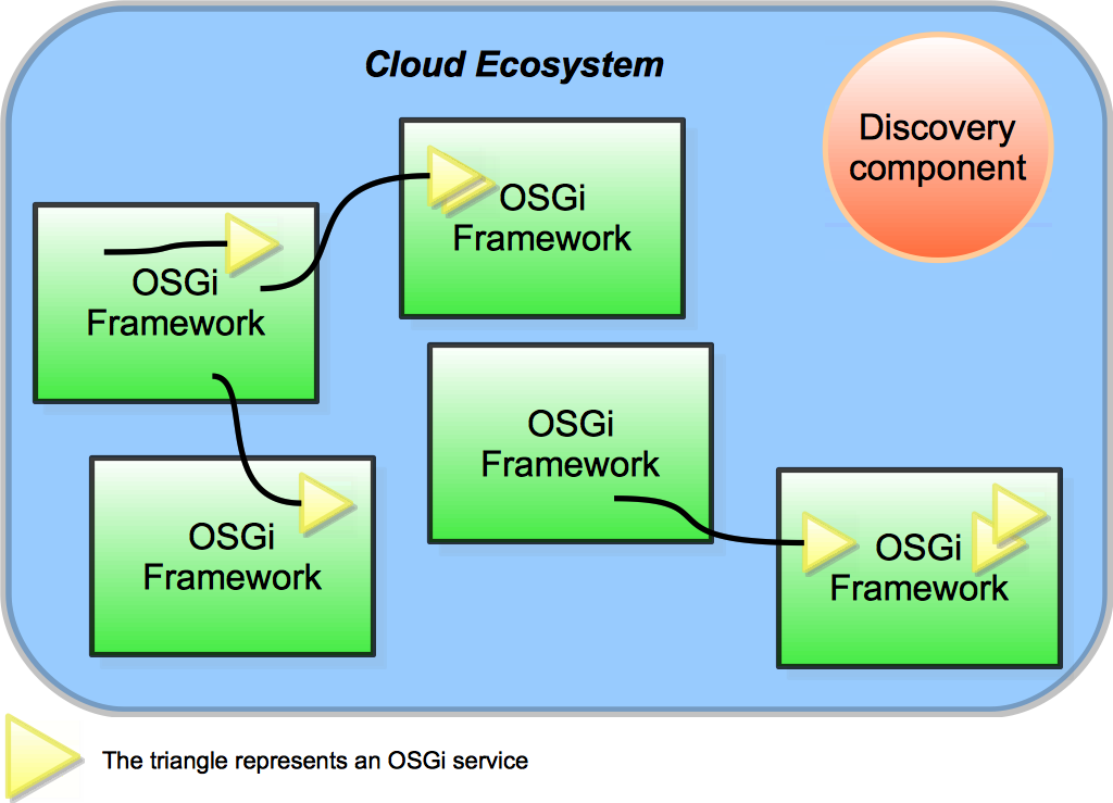 coderthoughts />: Cloud ecosystems with OSGi