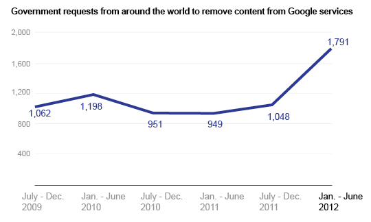 remove+content Privacy: Googles Latest Transparency Report Shows Government Data Surveillance Rising Worldwide