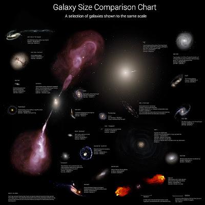 Tamaño de las galaxias