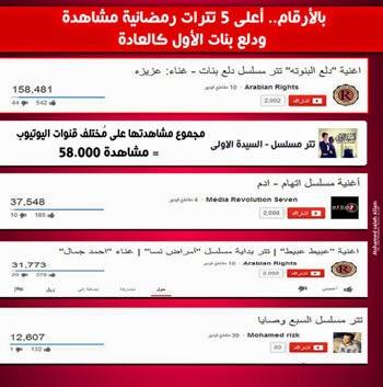 """تتر مسلسل """"دلع بنات"""" الأعلى مشاهدة بين مقدمات مسلسلات رمضان علي يوتيوب"""