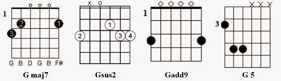 Guitar : guitar chords finger placement g Guitar Chords or Guitar ...