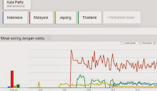 Google Trends Spare Parts Mobil