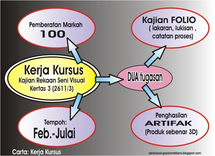 Kerja Kursus Pendidikan Seni Visual 2012 - SPM