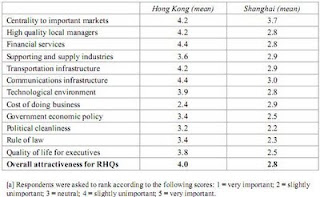 Hong Kong vs Shanghai as financial centre