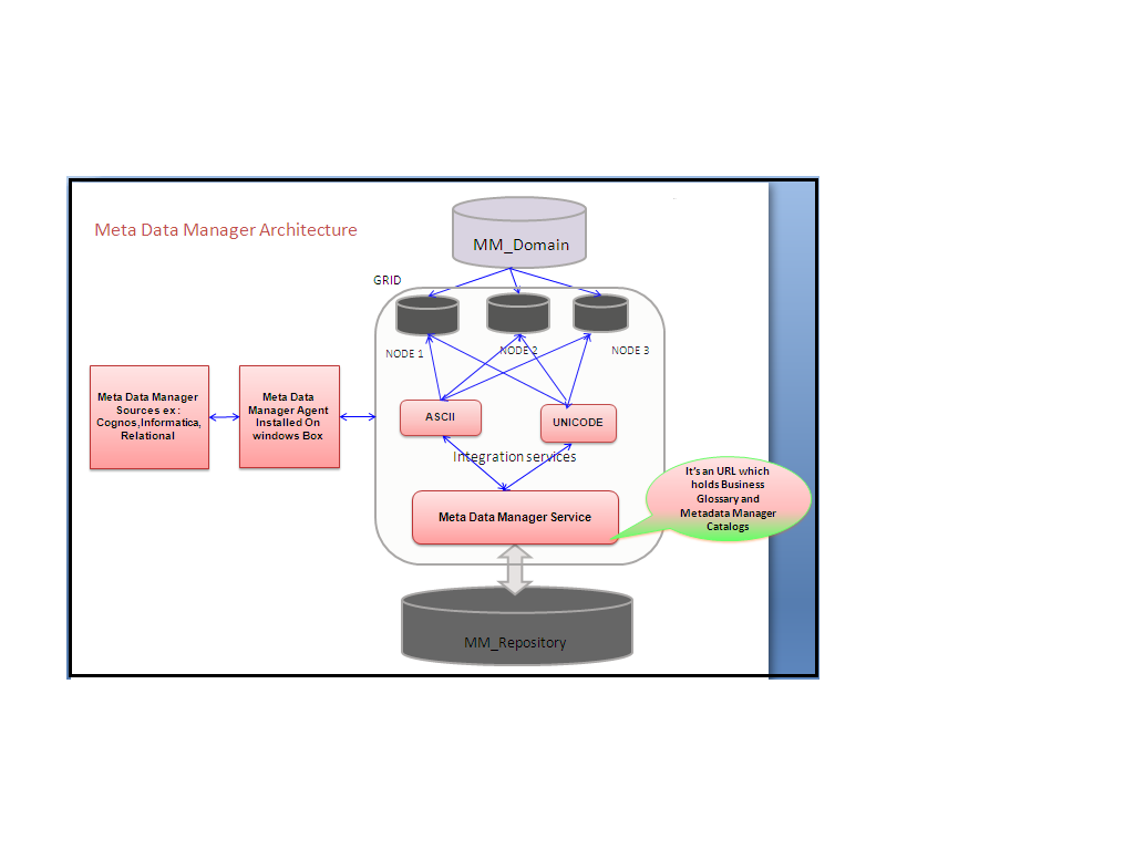 Informatica administration architecture blog for Informatica 9 architecture