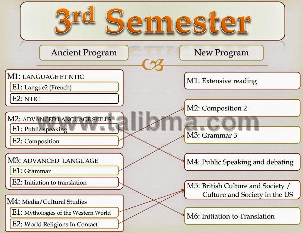تفريغ وحدات النظام القديم لشعبة الدراسات الإنجليزية