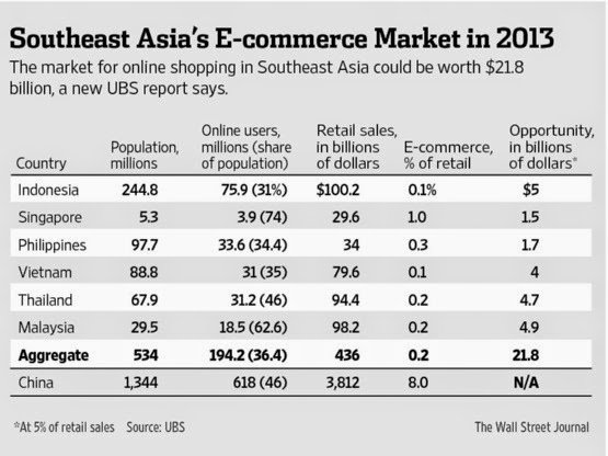 Why ASEAN nations are the biggest Ecommerce HotSpot