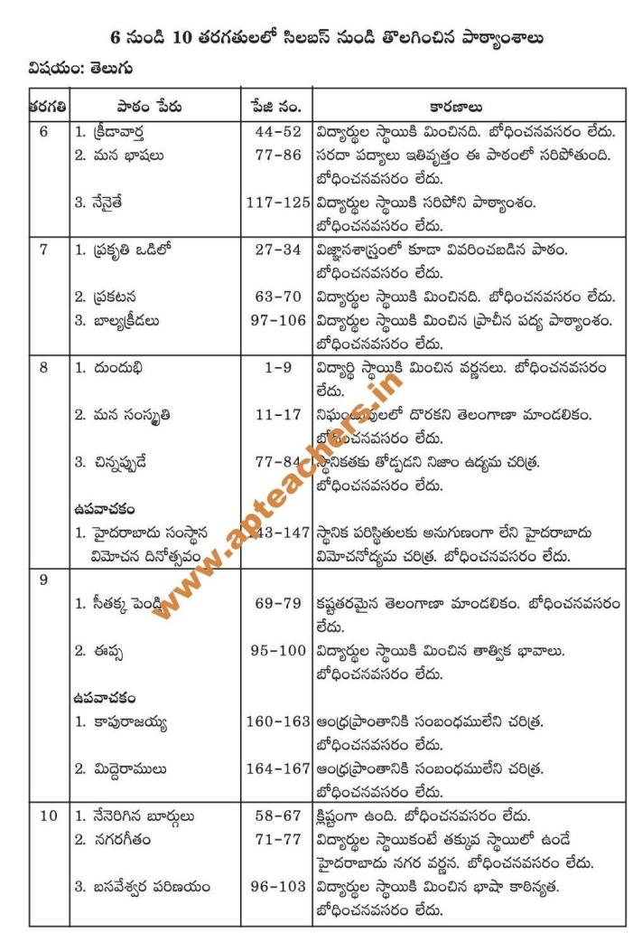 Telugu Deleted Topics from 6-10th Class Text Books Andhra Pradesh