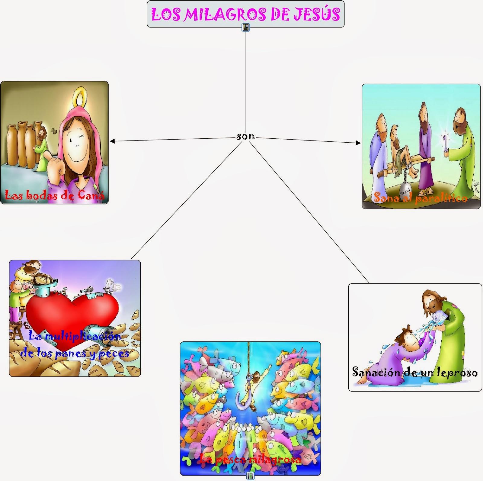 Abriendo camino juntos: LOS MILAGROS DE JESÚS