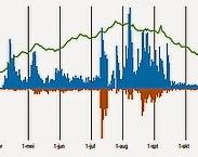 Figuur 2: Het verloop van het aantal vissen dat per dag de vispassage bij Crèvecoeur is gepasseerd. Bron: Vis tellen nieuwe stijl: monitoring vismigratie bij vispassage Crèvecoeur